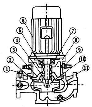 GRG高温管道离心泵