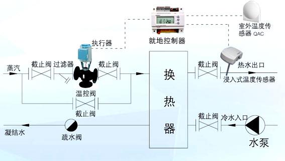 西门子温控阀采用德国西门子原装温度传感器