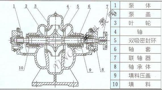 sh单级双吸离心泵_产品; 结构图:; 离心泵泵轴图纸