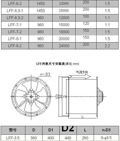 lff系列-低噪声冷库专用风机-上虞三轮暖通制冷设备