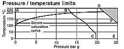 内螺纹高性能蒸汽减压阀YD13H