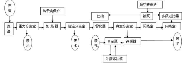 单位线结构流程图