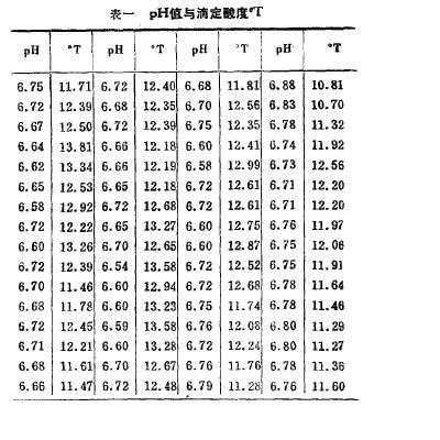 ph计酸度计应用---测定奶粉的ph酸碱度值