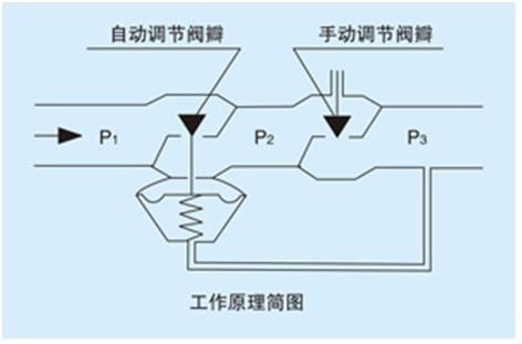动态平衡阀|动态流量调节阀