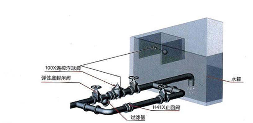 立盾100x遥控浮球阀    性能特点: 1,结构新颖合理,合理运用液压原理图片