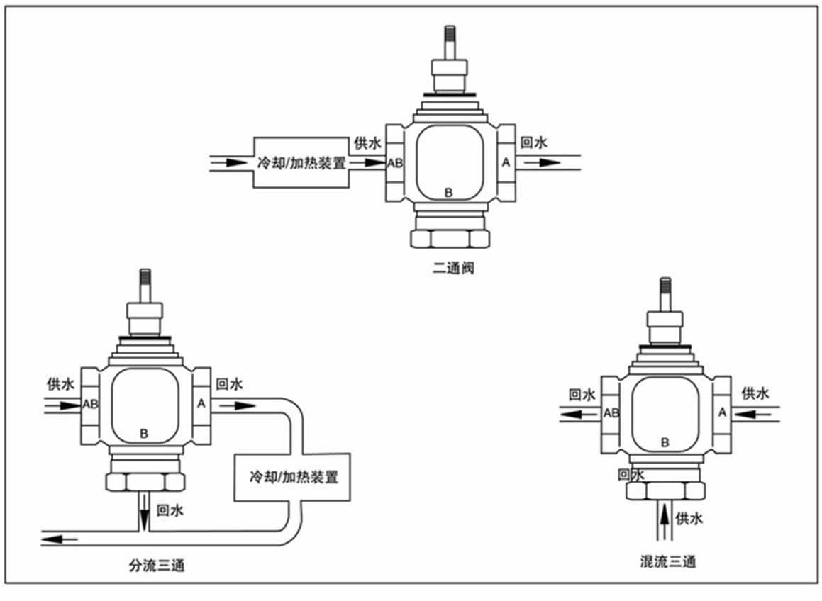 其构造符合iec国际标准   ★阀体结构形式有两通阀(单座),两通平衡阀图片