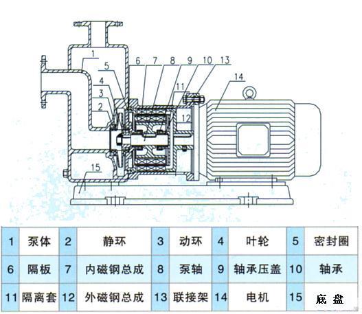 磁力自吸泵结构图