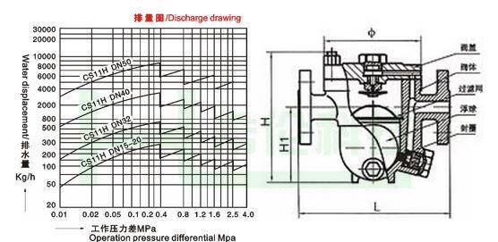 cs11h--自动自由浮球式疏水阀图片