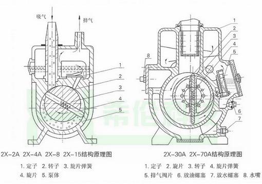 8 >1 >2 四,2x 双级旋片式真空泵结构图: 1,查看油位.