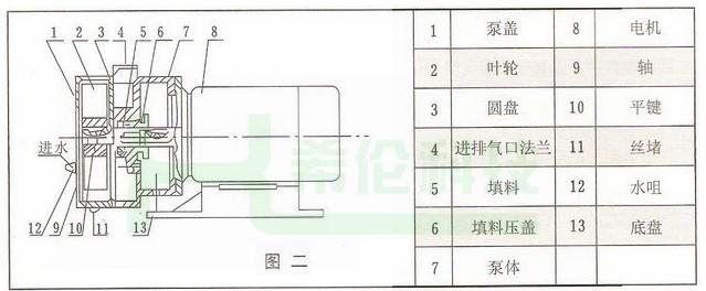 五,sk-0.4,sk-0.8直联式水环式真空泵结构图