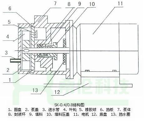 4,sk-0.8直联式水环式真空泵结构图