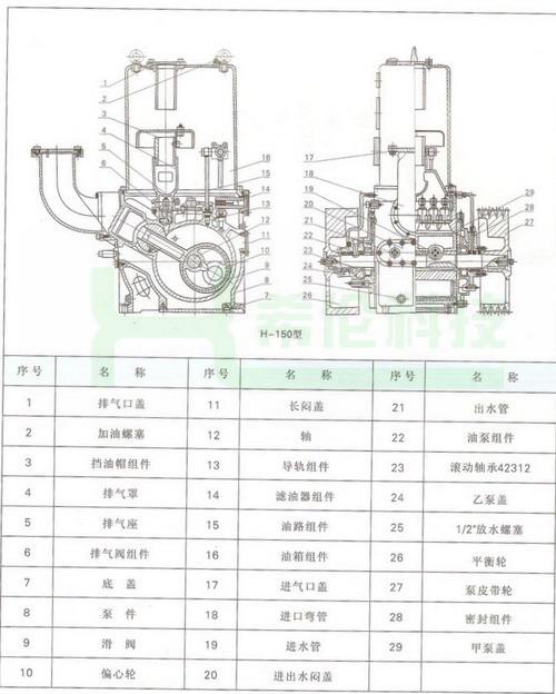 六、H-150滑阀式真空泵镇阀作用原理及操作方法: 本型真空泵上装有气镇机构,特点是能加速抽除蒸汽而不致污染油质。如果真空泵只抽出永久性气体时,气体不因压力的增加而液化,则无所谓泵油的劣化,但是如果要用该泵来真空干燥或抽出潮湿空气,则气体中不但有永久性气体而且还有水蒸气,如果用不带气镇的泵抽出这部分水蒸气时,蒸汽将液化而溶于油中,油的真空性质劣化,因而降低了泵的抽速和真空度。现对水蒸气的压缩过程进一步的阐述如下: 被泵抽除的水蒸气,应该在压缩室内压缩,直到排气阀打开为止,若假定泵内的温度为60,则在此温