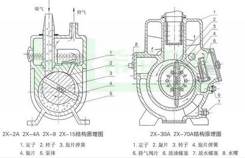 2 吸气口径(mm) 16 16 25 25 40 40 四,2xz旋片式真空泵结构图