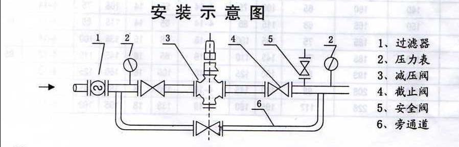 1减压阀应存放在干燥的室内,通路两端必须用盲板堵塞,不准堆置存放.