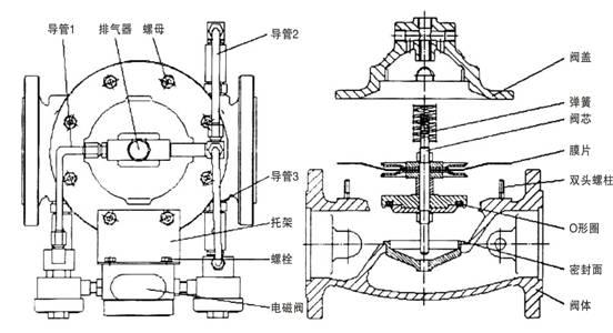 活塞式主阀结构图(788型)图片