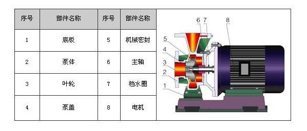 空调冷冻水循环泵结构图