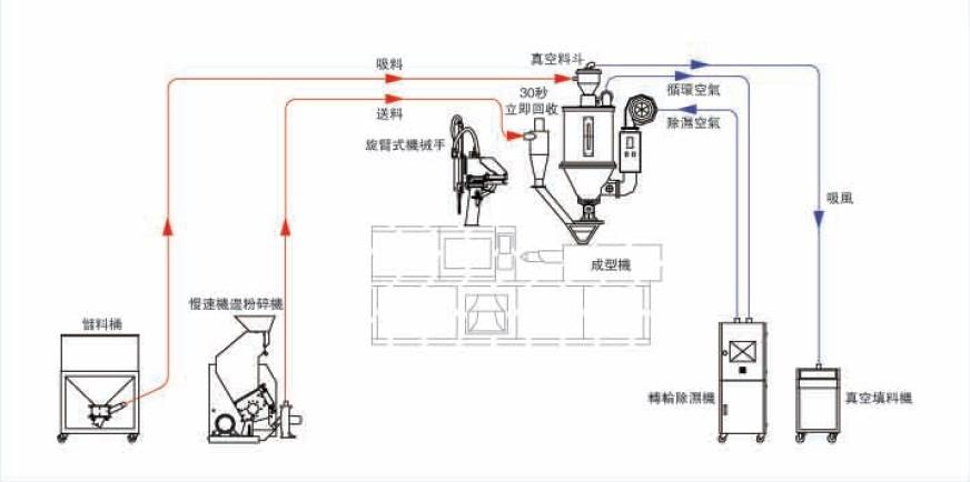龙岩料斗式干燥机 热风干燥机