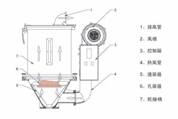 塑料干燥机,武安市料斗式干燥机 热风干燥机 塑料干燥机说明书