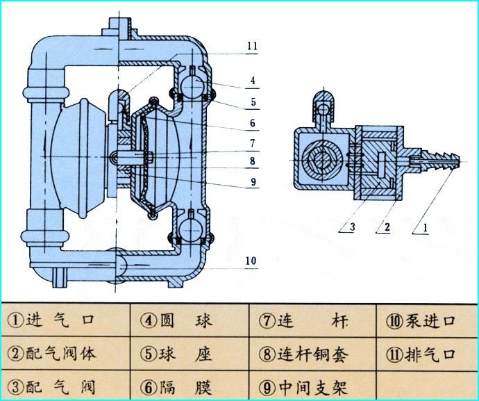 铝合金气动隔膜泵结构简体图片