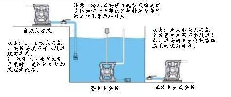 qby 气动不锈钢隔膜泵图片