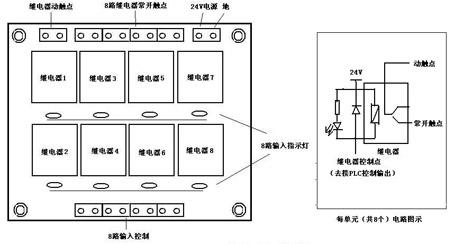 继电器控制点接相应plc输出