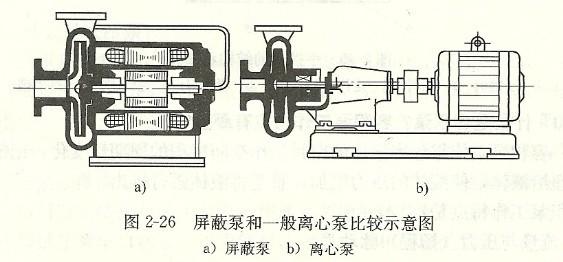 什么是屏蔽泵 答:屏蔽泵又叫无填料泵。它是将叶轮与电动机的转子联成一体浸没在被输送的液体中,不像一般管道离心泵大多通过联轴器与电动机联结。它们封闭在同一壳体内,不需要填料或机械密封,从根本上消除了液体的外漏。为了防止输送液体与电气部分接触,电动机的定子和转子用非磁性金属薄壁圆筒(屏蔽套)与液体隔离。这就是屏蔽泵和一般离心泵根本不同之处,如图2-26所示。这种泵所用的电动机实际上是属于半干式潜水电动机。