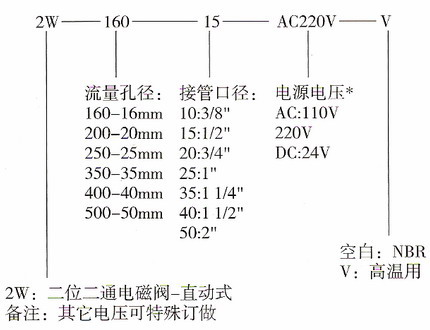 2w-电磁水阀 直动式电磁阀