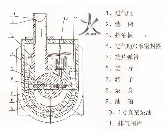 四,2xz双级旋片式真空泵结构图