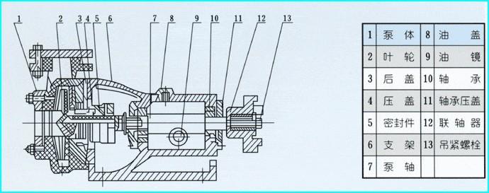 三, fsb型氟塑料合金泵 结构图:     氟塑料合金离心泵 型号意义