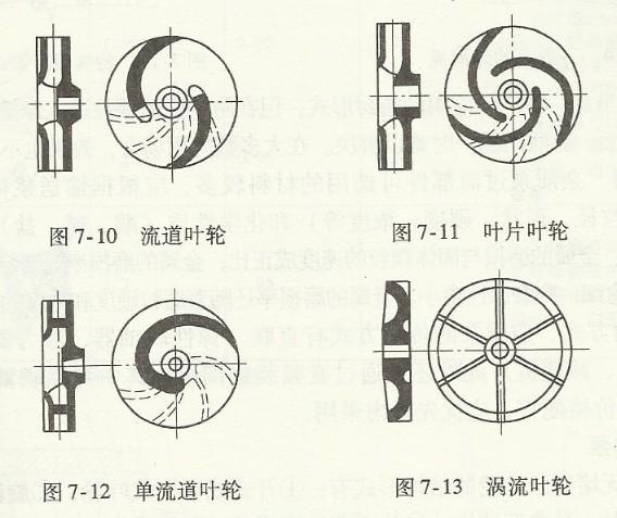 排污泵叶轮结构_排污泵叶轮,排污泵叶轮结构,潜水排污