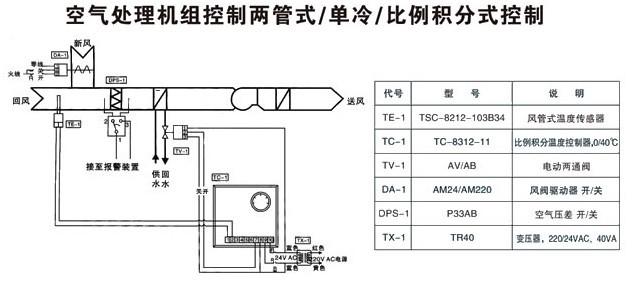 由温度传感器te-1,比例积分温度控制器tc-1和电动两通调节阀tv-1组成
