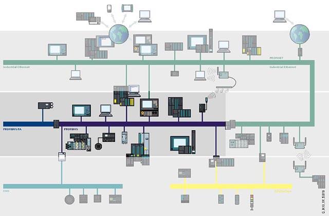 产品库 仪器仪表(老) 电线电缆 通讯电缆 西门子dp总线系统(上海代理