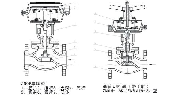 气动薄膜套筒切断阀采用顶导向结构