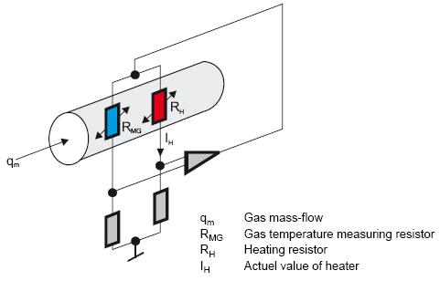 恒温差原理的热式气体质量流量计测量煤气流量时因