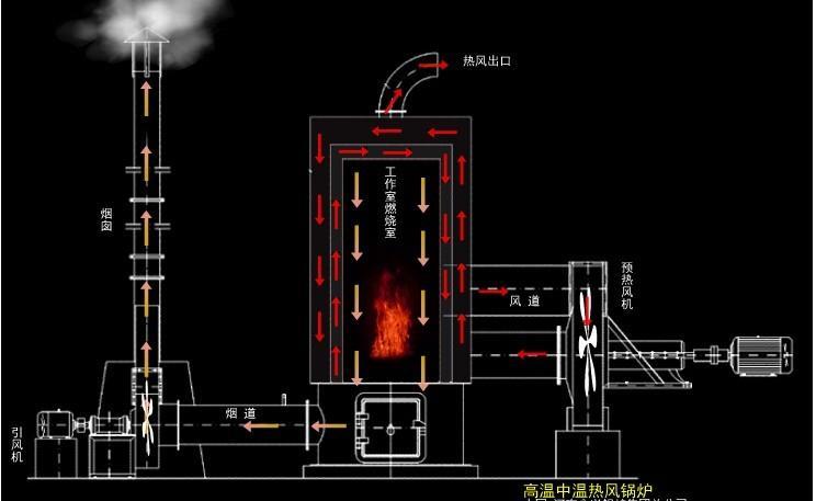 提供设计所需锅炉的全部图纸