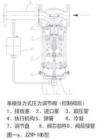 自力式調節閥工作原理圖