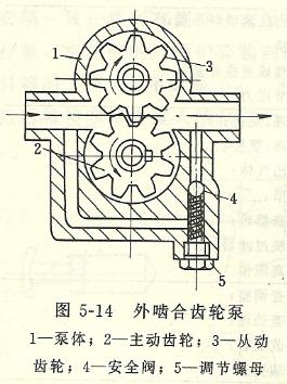 齿轮泵的工作原理及结构