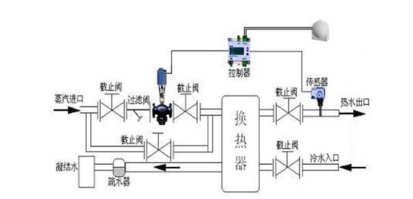 电动温控二通阀,电动温控阀,电动温控调节阀