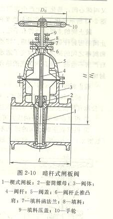 明杆闸阀和暗杆闸阀,明杆和暗杆闸阀的区别      ①明杆式闸阀如图29