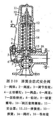 弹簧全启式安全阀的结构图及用途图片