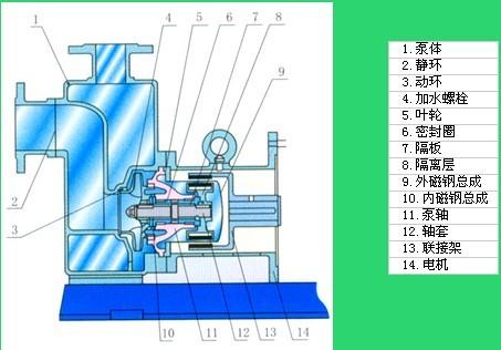 ZCQ自吸式磁力泵结构简图
