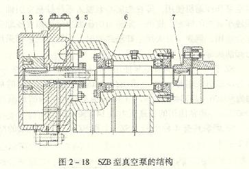 SZB水环真空泵结构图