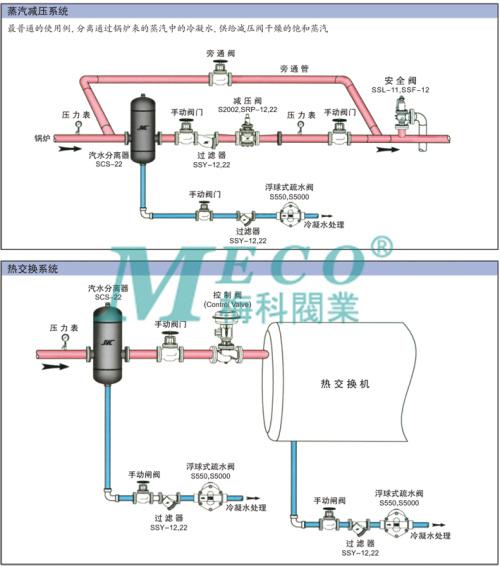 scs屏蔽式汽水分离器安装图例:    ◇ 阀门类:【a】安全阀【d】蝶阀图片