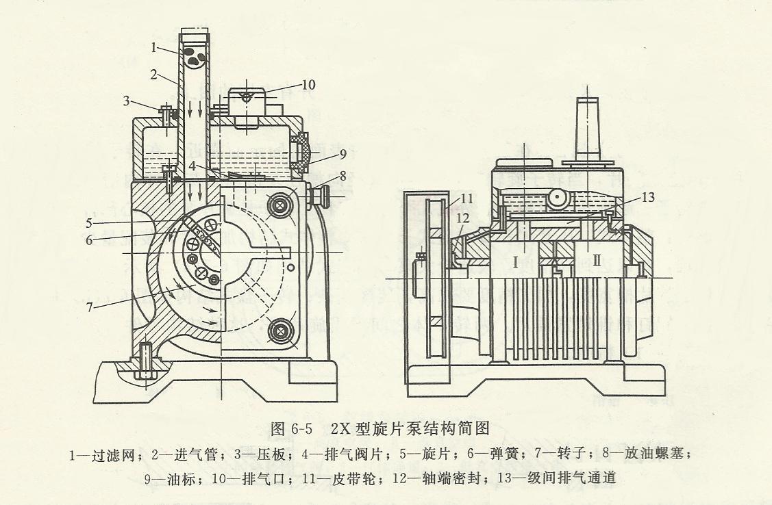 2x旋片式真空泵结构图