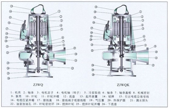 一、ZJWQ、ZJWQK自搅匀切割式潜水排污泵产品概述: AWQ、AWQK、ZJWQ、ZJWQK系列潜水排污泵是在吸收国外先进技术的基础上,结合中国国情和本公司多年的潜水排污泵生产经验,采用优秀的水力模型自主开发研制而成的新一代泵类产品。它不但具有效率高、安全可靠、寿命长、外型美观和排污性能好等优点,而且还具有可自动耦合安装、自动控制和节省泵站土建造价等优点,特别是在排送固体颗粒和长纤维垃圾以减少污水坑内沉积等方面,具有独特功能 。 AWQ、AWQK、ZJWQ、ZJWQK系列潜水排污泵水力性能先进成熟,产