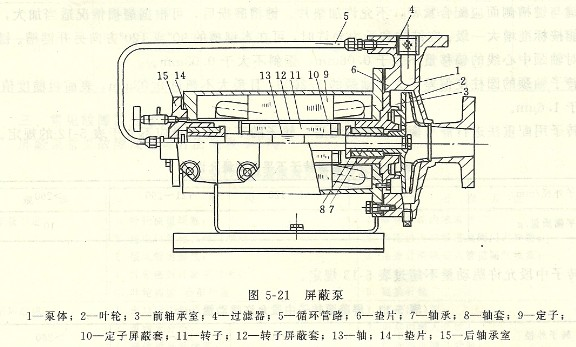 > 屏蔽泵的工作原理及结构
